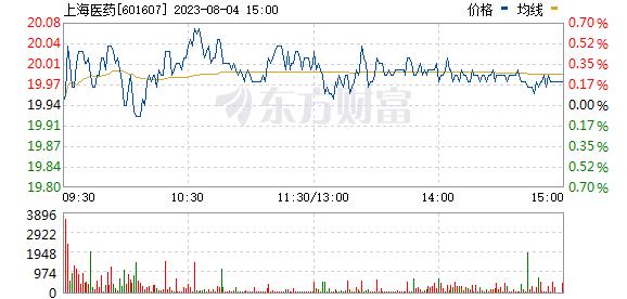上海医药(601607)