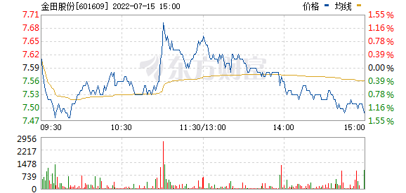 金田铜业(601609)