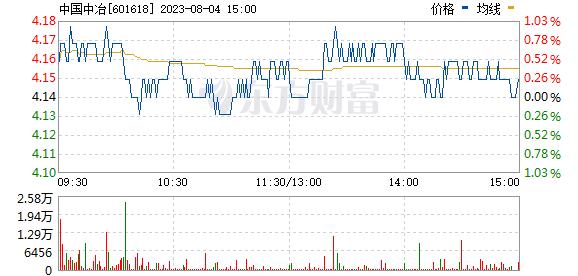 中国中冶(601618)
