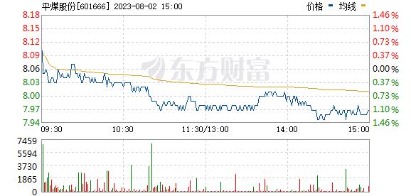 平煤股份(601666)