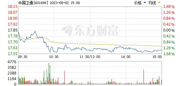 中国卫通(601698)