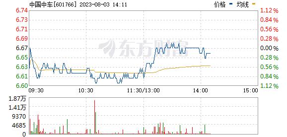 中国中车(601766)