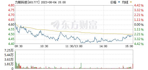 力帆股份(601777)