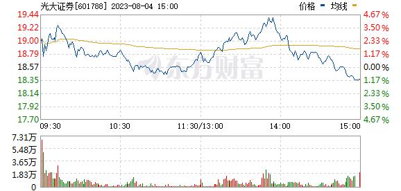 光大证券(601788)