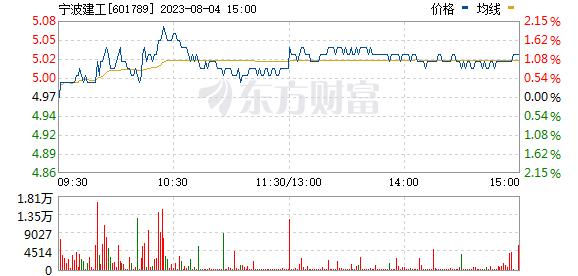 宁波建工(601789)