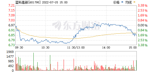 ST蓝科(601798)