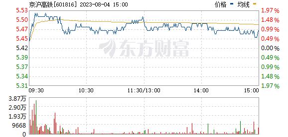京沪高铁(601816)