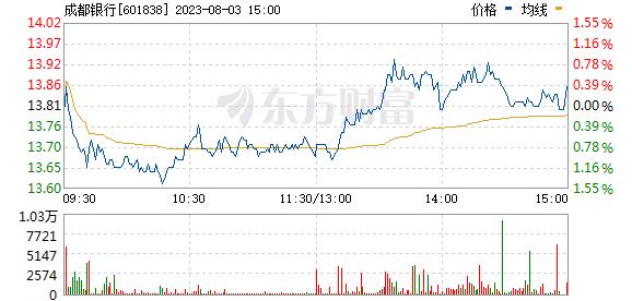 成都银行(601838)