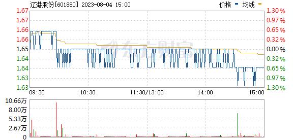 大连港(601880)