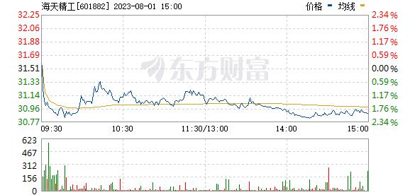 海天精工(601882)