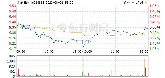 江河集团(601886)