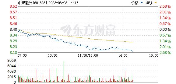 中煤能源(601898)