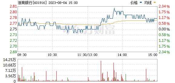 浙商银行(601916)