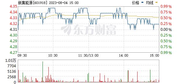 新集能源(601918)
