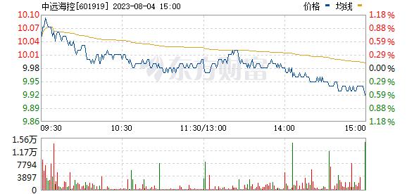 中远海控(601919)