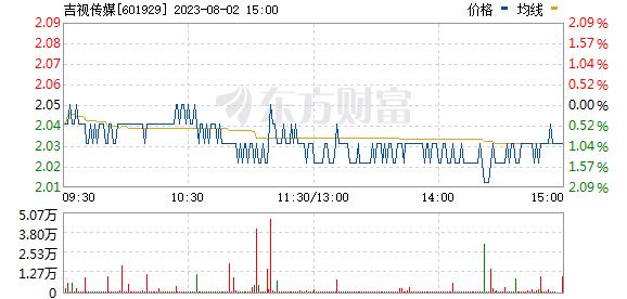 吉视传媒(601929)