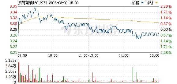 招商南油(601975)