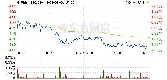 中国重工(601989)
