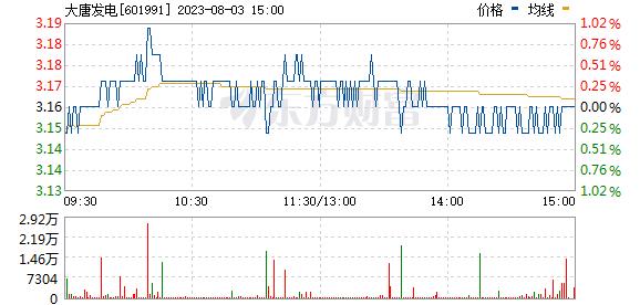 大唐发电(601991)
