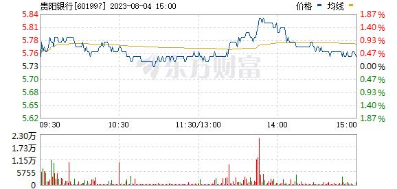 贵阳银行(601997)