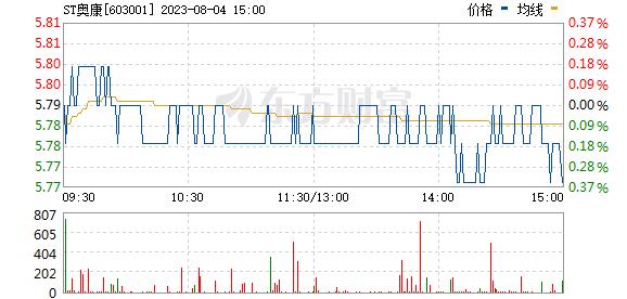 奥康国际(603001)