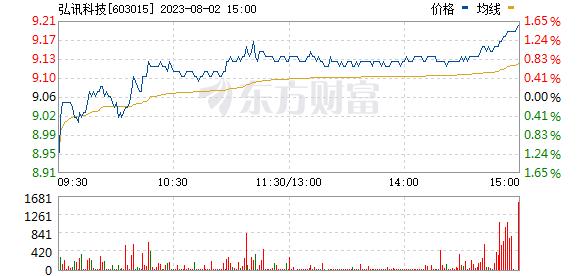 弘讯科技(603015)