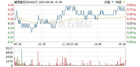威帝股份(603023)