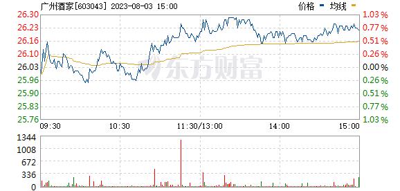 广州酒家(603043)