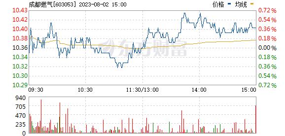 成都燃气(603053)