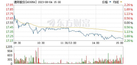 德邦股份(603056)