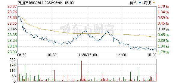 倍加洁(603059)