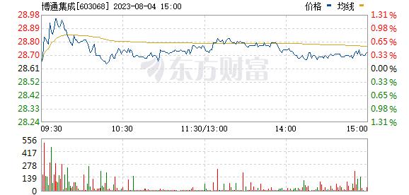 博通集成(603068)