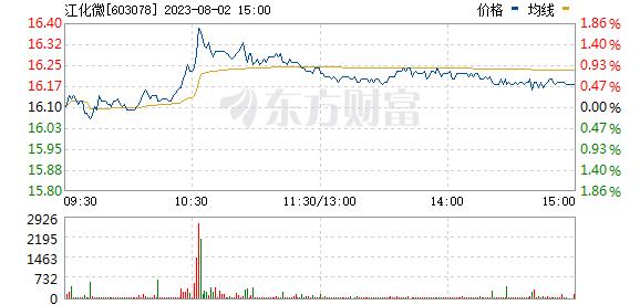 江化微(603078)