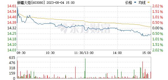新疆火炬(603080)