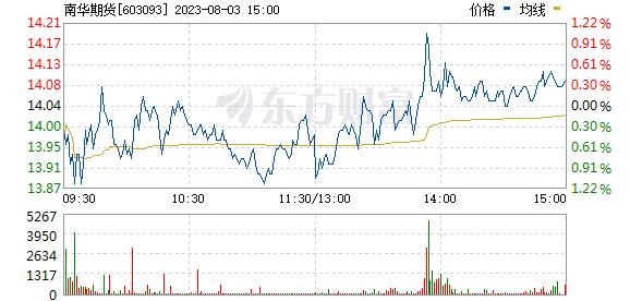 南华期货(603093)
