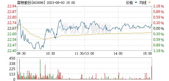 森特股份(603098)
