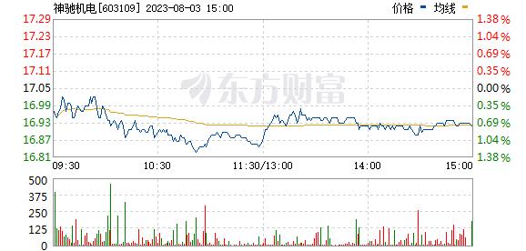 神驰机电(603109)