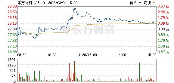 东方材料(603110)