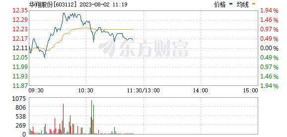 华翔股份(603112)实时行情