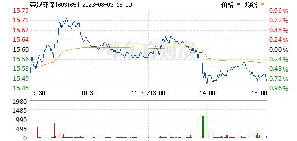 荣晟环保(603165)