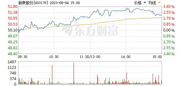 新泉股份(603179)