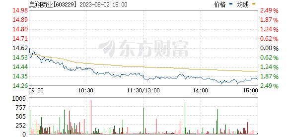 奥翔药业(603229)