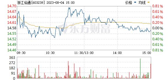 浙江仙通(603239)