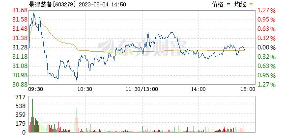 景津环保(603279)