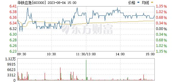 华铁应急(603300)