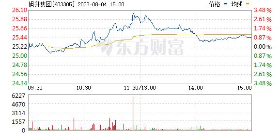 旭升股份(603305)
