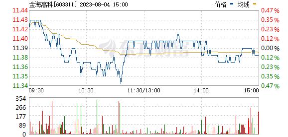 金海环境(603311)