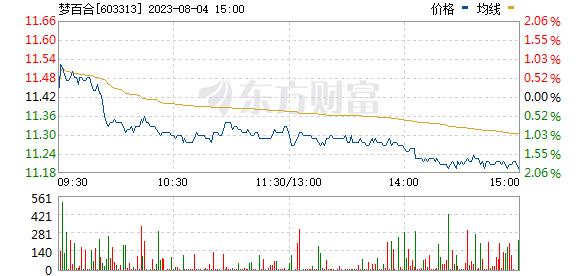 梦百合(603313)