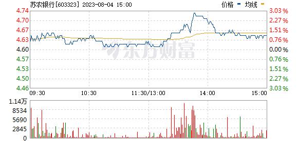 苏农银行(603323)