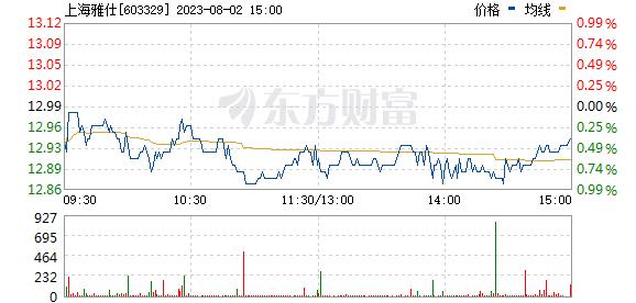 上海雅仕(603329)